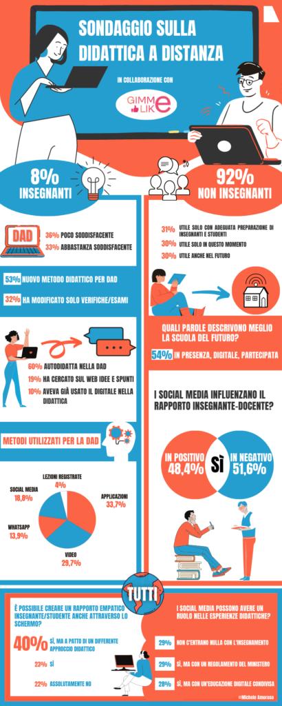 DaD, didattica a distanza, sondaggio e infografica
