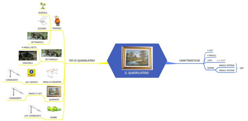 Mappe concettuali, Idee per la scuola
